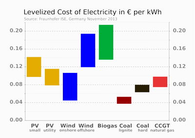 Levelized Cost of Electricity in € per kWh